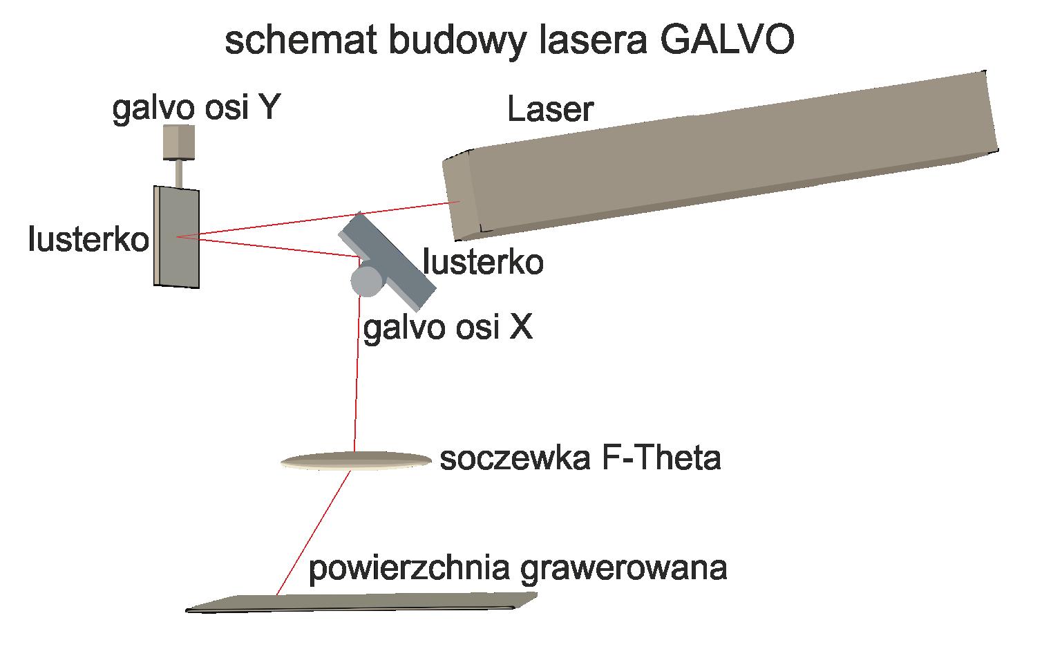 budowa lasera galvo - Grawerowanie Poznań