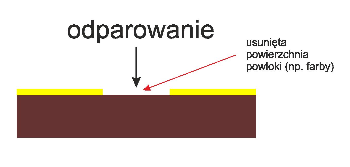 odparowanie - Grawerowanie Poznań