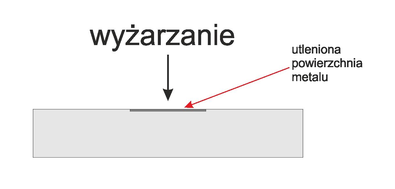 wyzarzanie - Grawerowanie Poznań